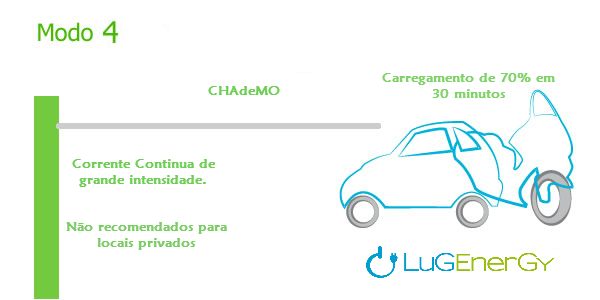 Carregamento-modo4