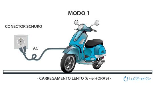 modo 1 carregamento veículo eletrico