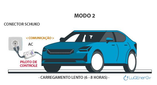 modo 2 carregamento veiculo eletrico