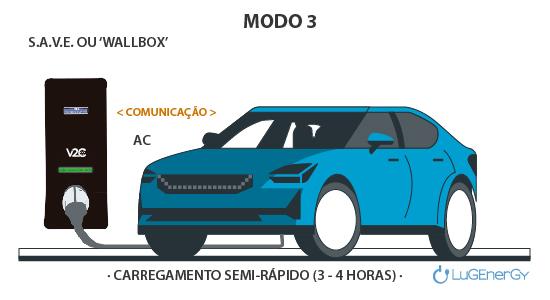 modo 3 carregamento veiculo eletrico