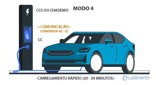 modo 4 carregamento veiculo eletrico