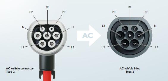 Conectores Mennekes Tipo 2 IEC 62196