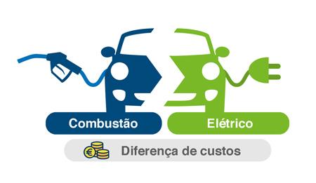 Custo de carregamento veículo elétrico e de combustão